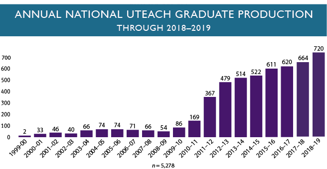Example bar graph showing the annual national uteach graduate production from 1999 to 2019 in which the number of graduates has increased every year